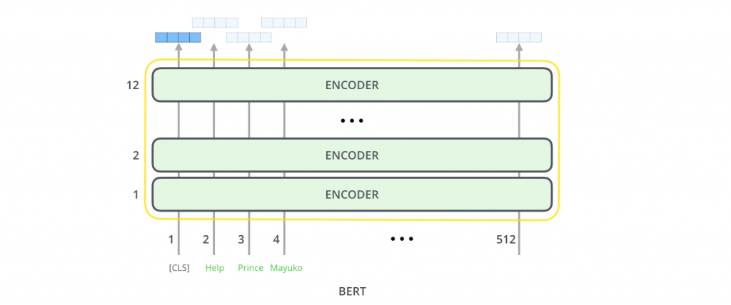 encoder stack block
